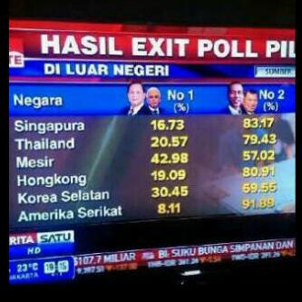 Pemilu Luar Negeri Jokowi Jk Menang Mutlak Exit Poll
