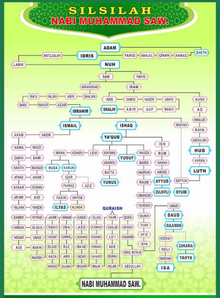 Tahukah Kamu Nabi Muhammad adalah Keturunan Nabi Adam ke ...